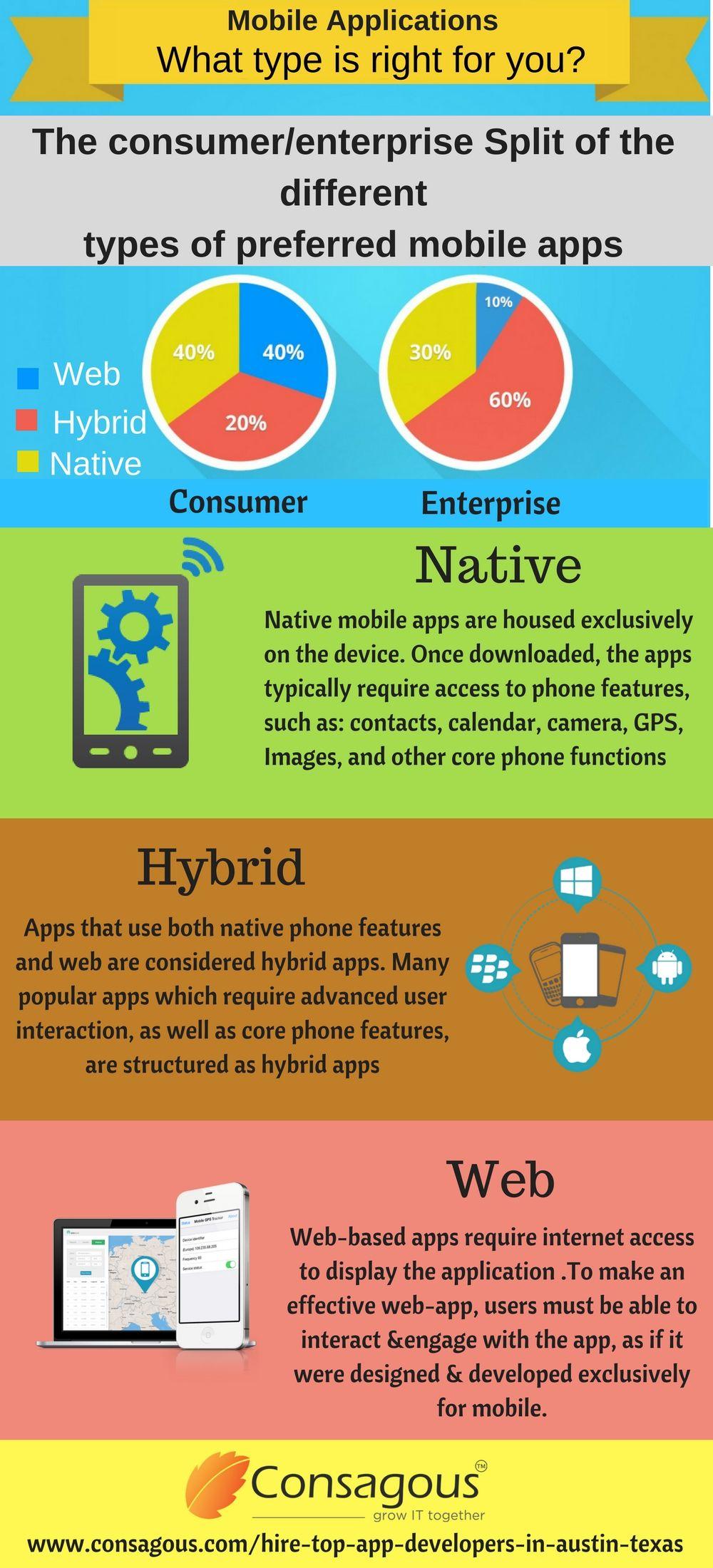 Hire Top Mobile App Development Company in Austin, Texas