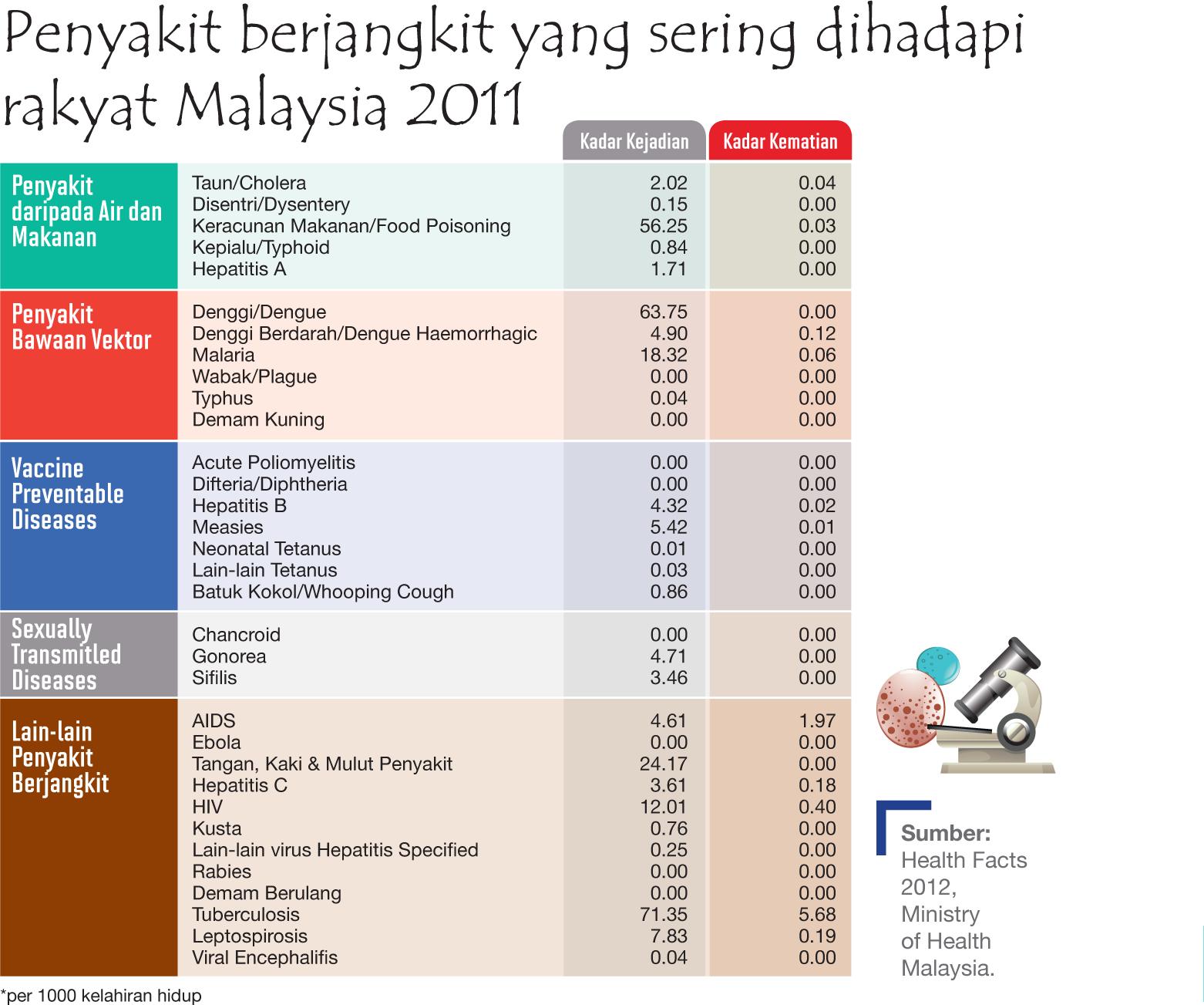 Penyakit Cari Minions Malaysia