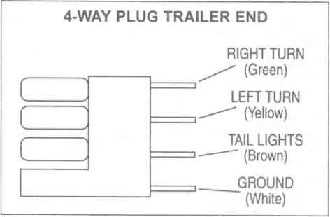 4 Way Plug Trailer End in 2019 Trailer wiring diagram