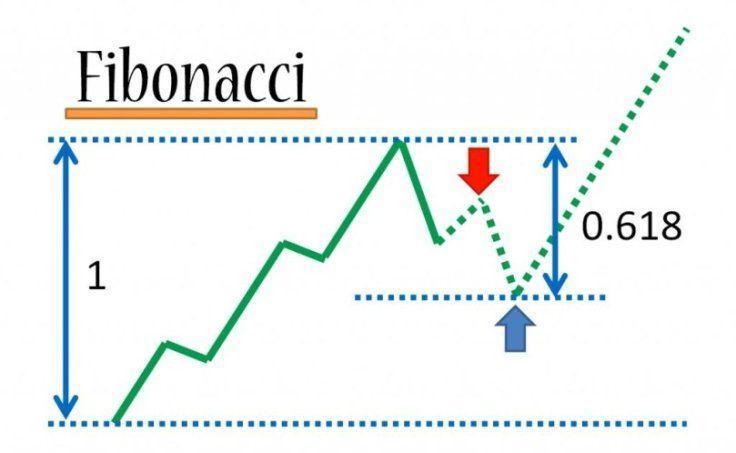 The-Fibonacci-Pattern-in-Forex image | Forex Strategy | Fibonacci ...