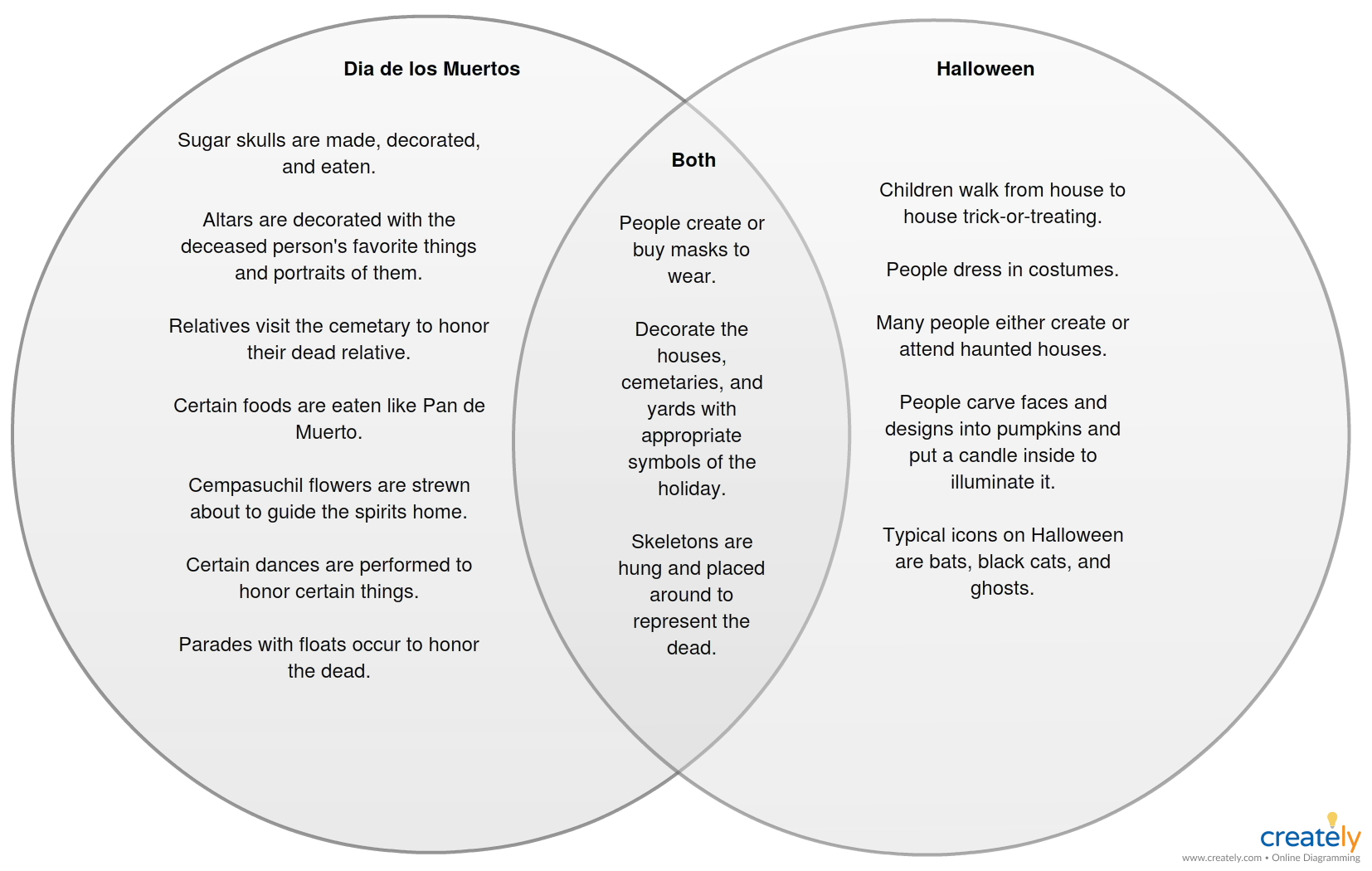 what s common between halloween and day of the dead well this venn diagram has [ 1654 x 1050 Pixel ]