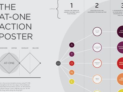 AT-ONE process poster Poster design inspiration and Infographics - best of barefoot investor blueprint promo code