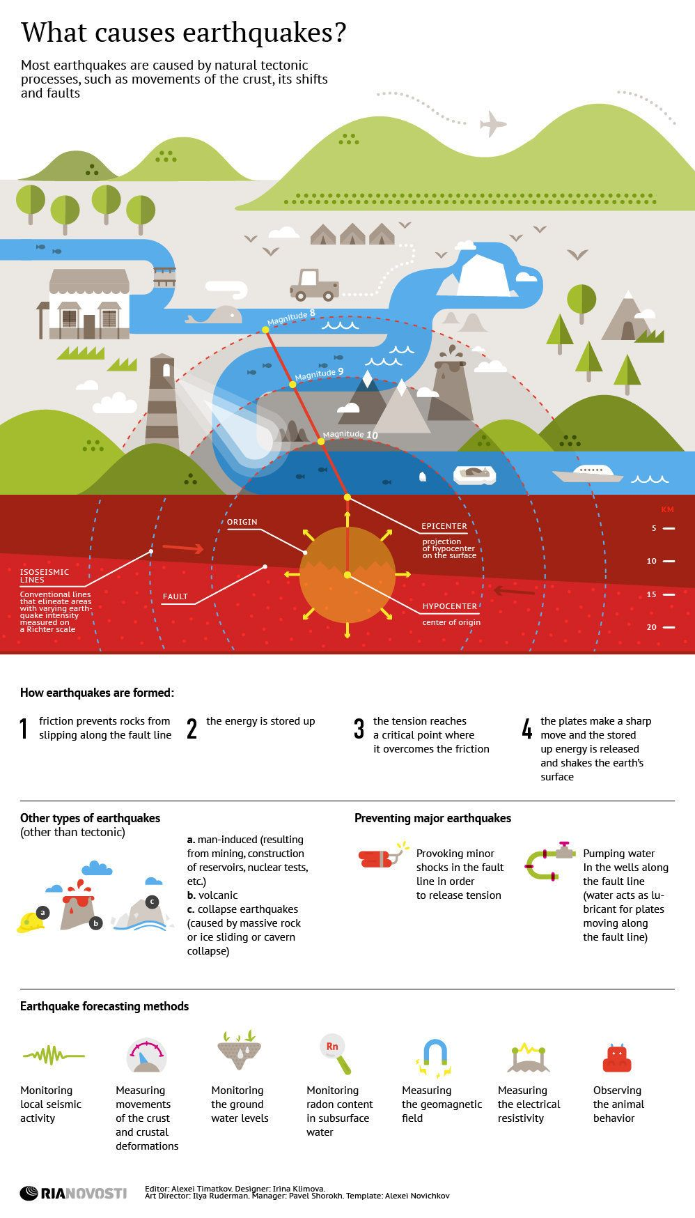 What causes earthquakes? | Pictures | Pinterest | Infographics ...