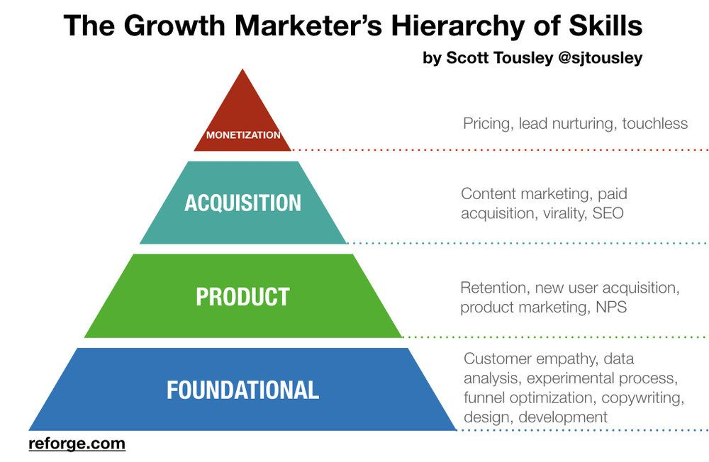 Where Are You On The Growth Marketer S Hierarchy Of Skills