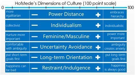 Hofstede's Five Dimensions Of Culture Essay