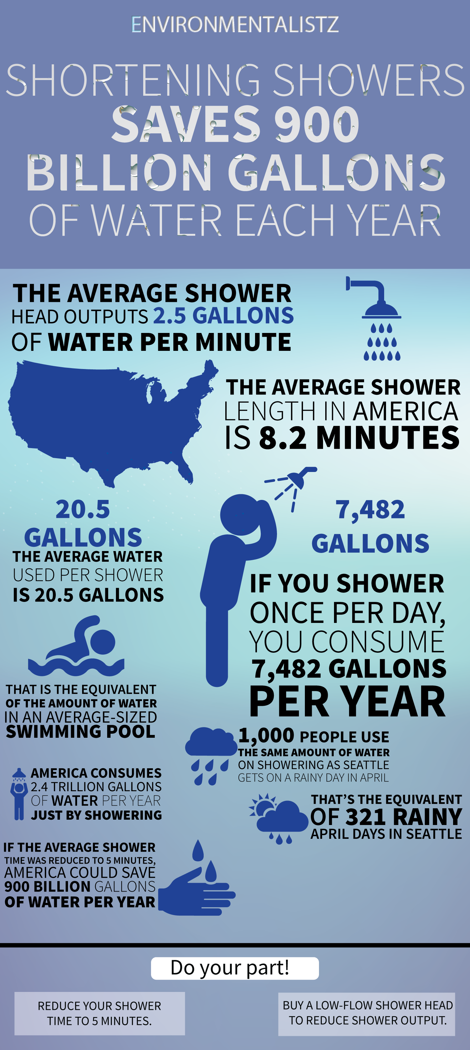 The Average Shower In The United States Is 8 2 Minutes In Length