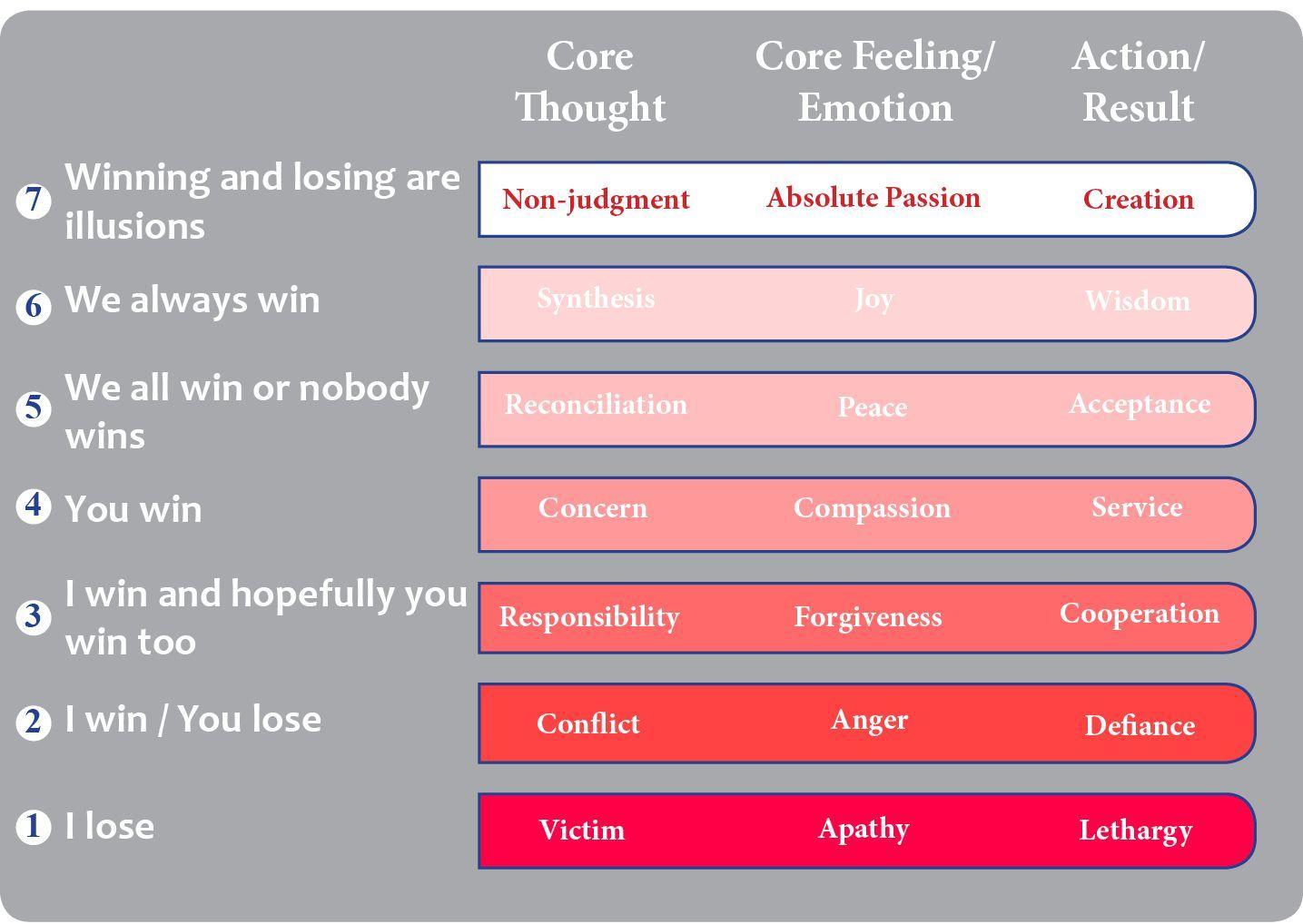 Career Coach Energetic Self Perception