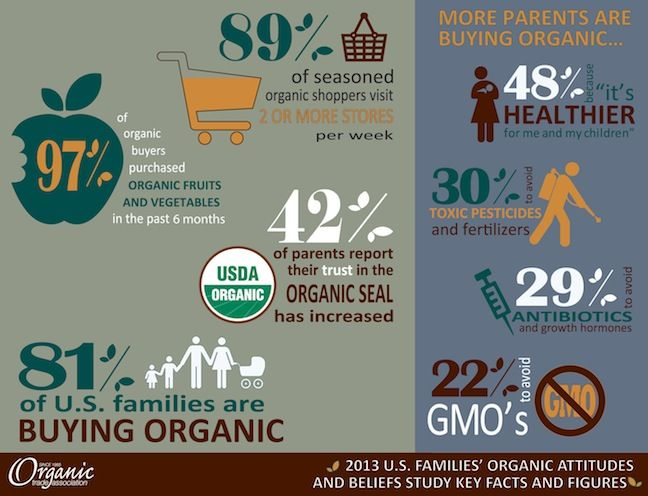 http://www.theshelbyreport.com/2013/04/05/eight-in-10-parents-in-u-s-report-they-purchase-organic-products/#.UteKjGRDvj8