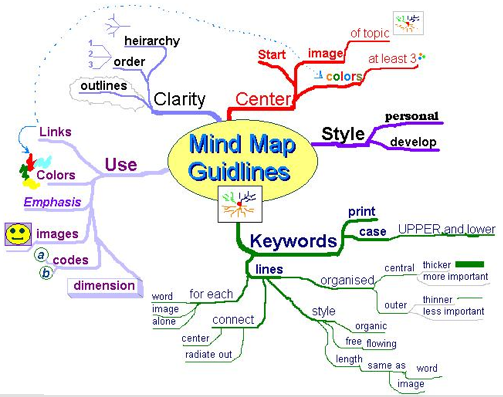 Mind mapping biology google search learn pinterest mapping mind mapping biology google search ccuart Images