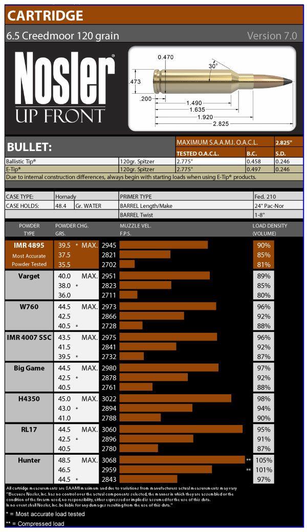 65 Creedmoor Load Data u2014 Nosler - Bullets, Brass, Ammunition - ballistics chart