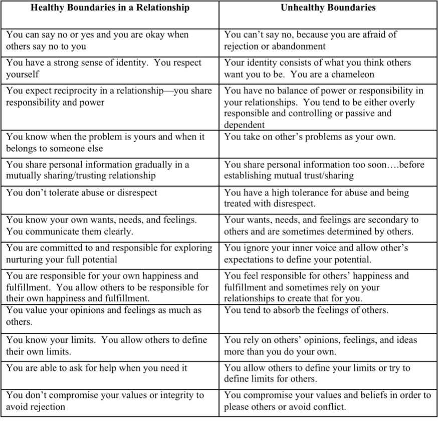 healthy boundaries chart Relationship worksheets