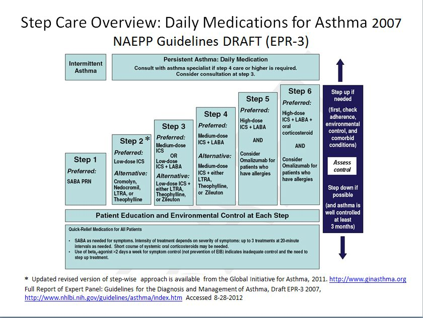 Asthma treatment stepwise chart you can get additional details