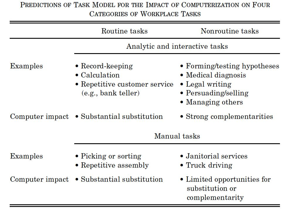 Work subtitution for routinr and nonroutine tasks