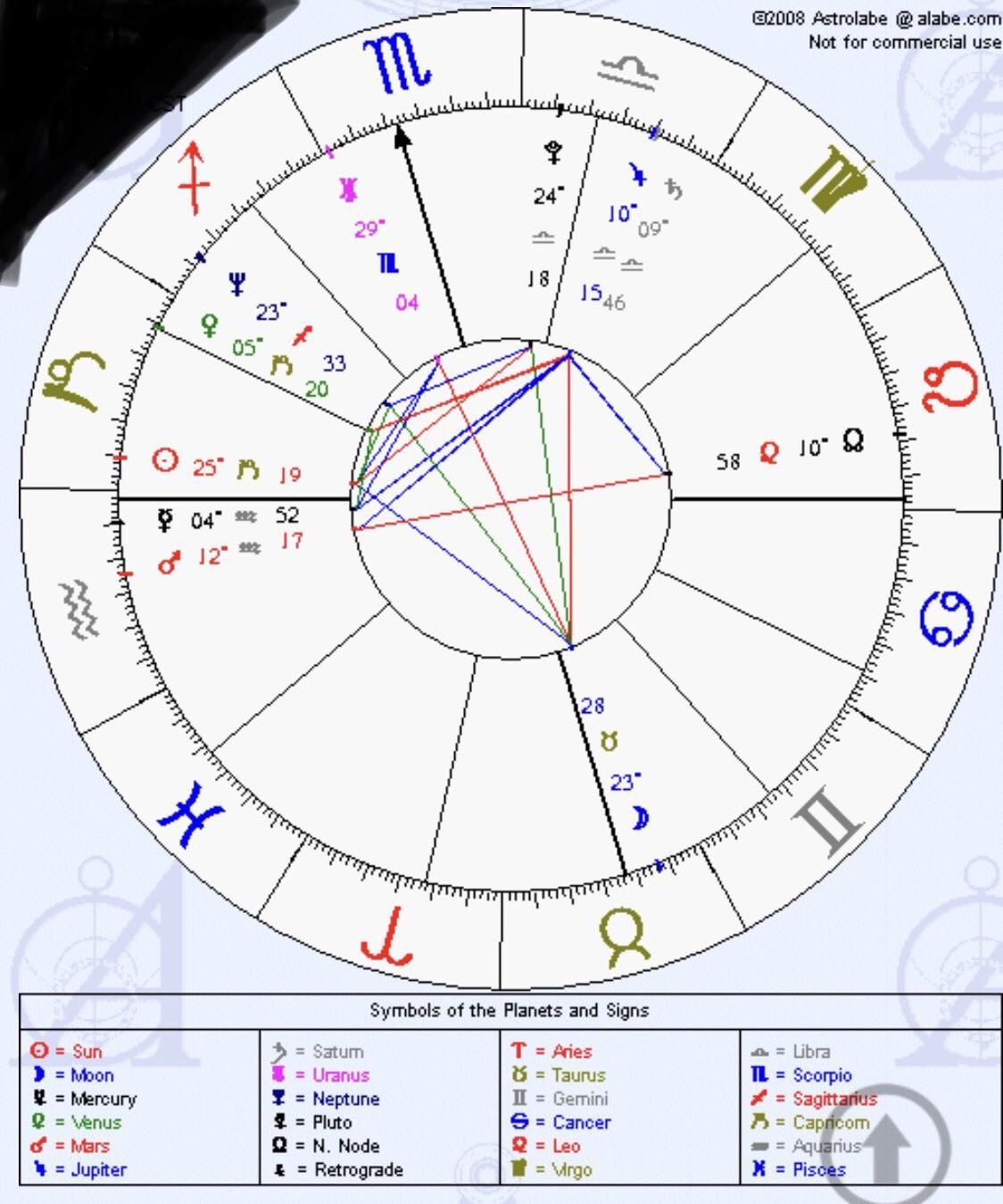 Can anyone read this for me   Learn astrology, Weekly astrology ...