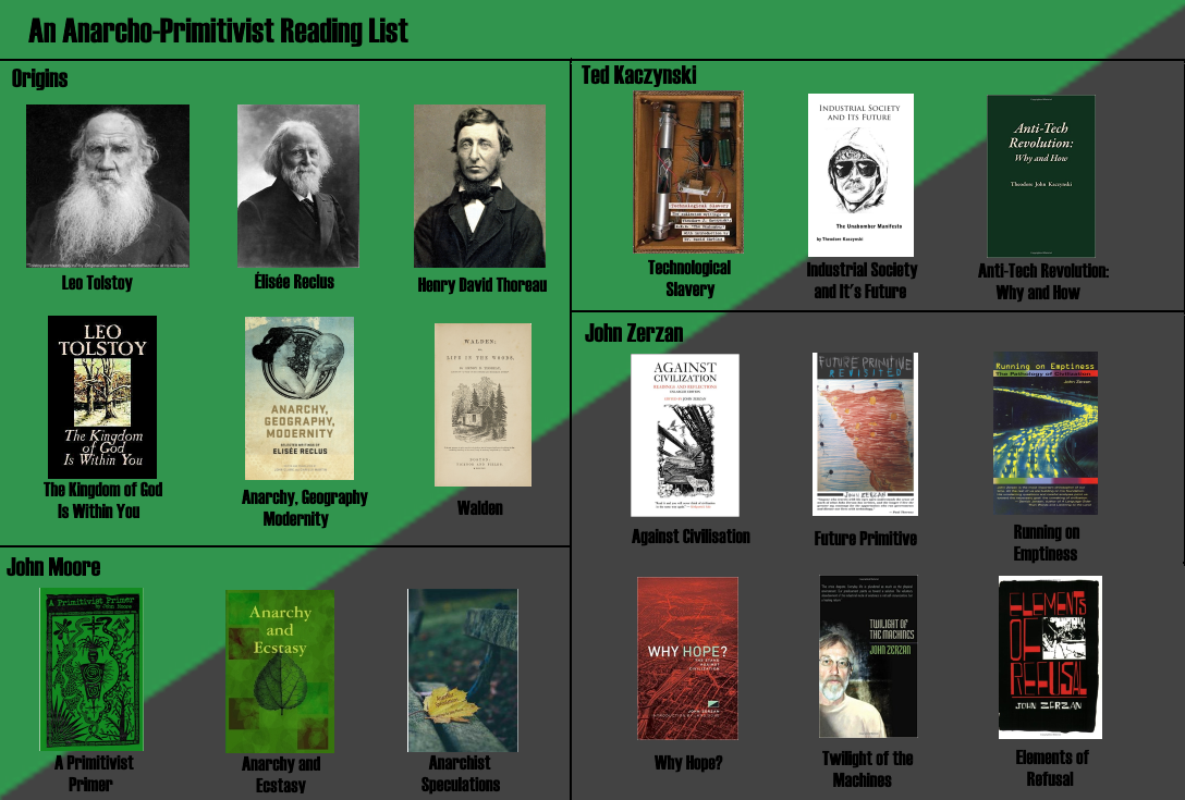 Pin By Andrew Pine On Green Revolution Reading Lists Green Revolution Anarchism