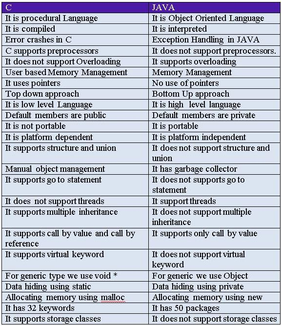 What Is Difference Between C And Java In 2020 Memory Management Java This Or That Questions