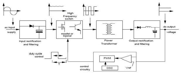 SMPS Advantages and Applications | Electronics Basics