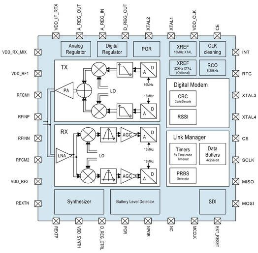Block Diagram For As3940 2 4ghz Star Network Transceiver