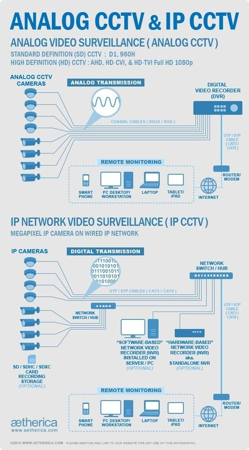 Cctvaethericajakartainfographicmengenaiperbedaanantara learn more about the difference between analog cctv and ip cctv with this asfbconference2016 Images