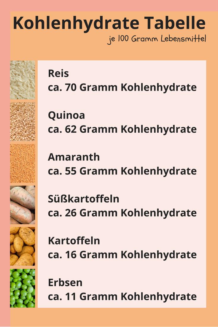 Kohlenhydrate bei Diabetes ✚ diabetes.moglebaum.com