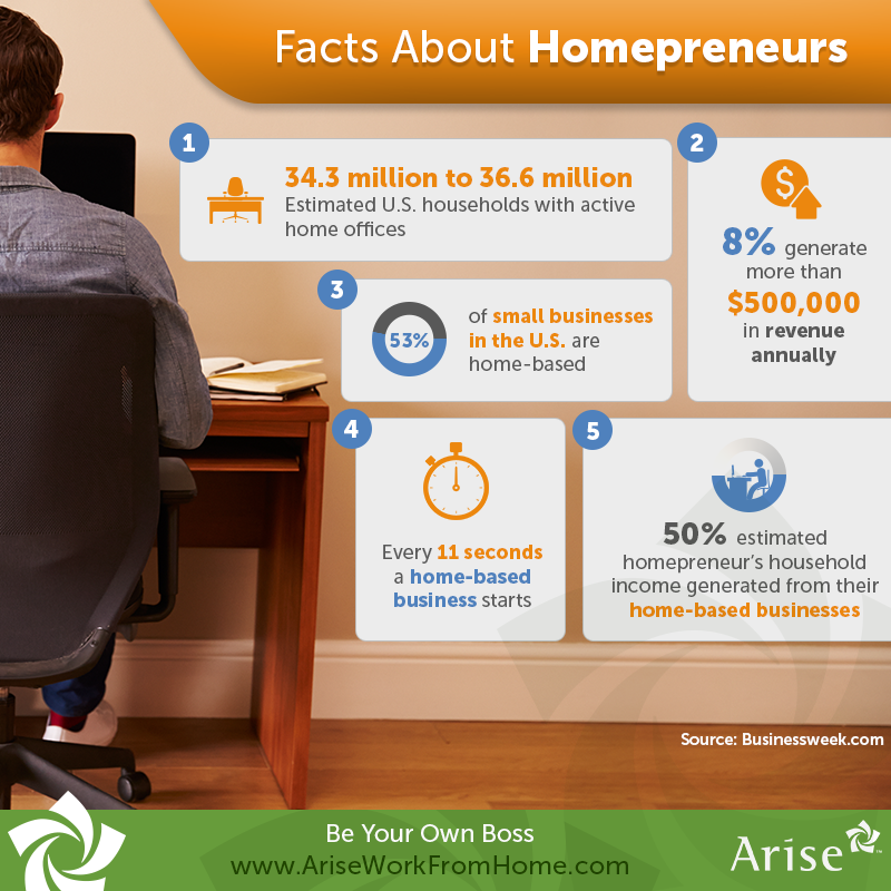 #DidYouKnow 53% Of US Small Businesses Are Home-based