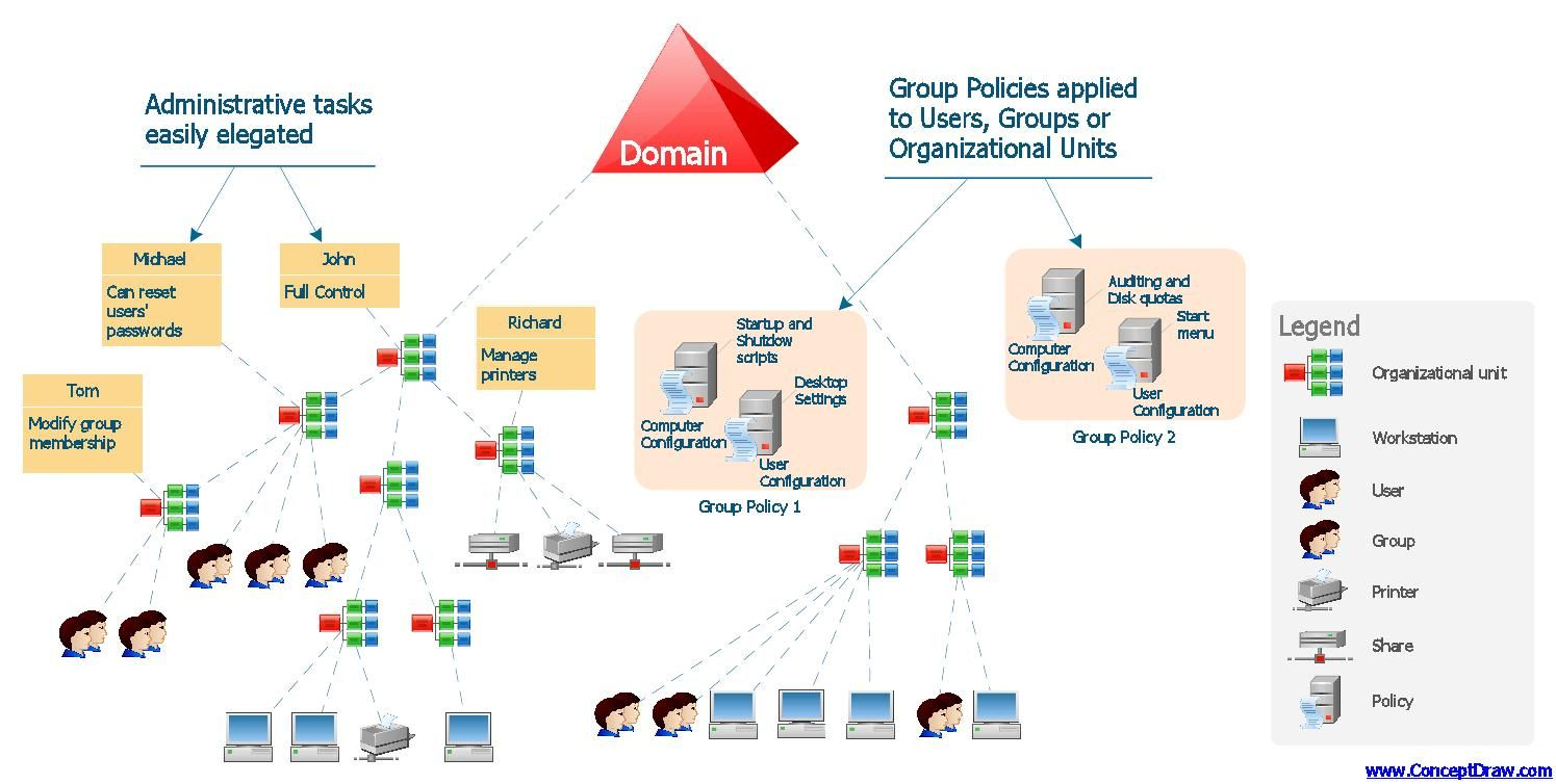 Active Directory Domain Services Diagram Network Solutions Active Directory Software Development