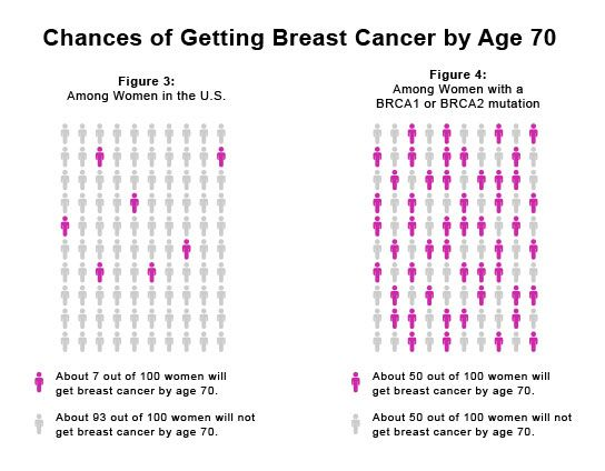 Patients age of breast cancer