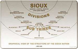 Structure and Subdivisions of the Sioux Nation.  There are three separate dialects.