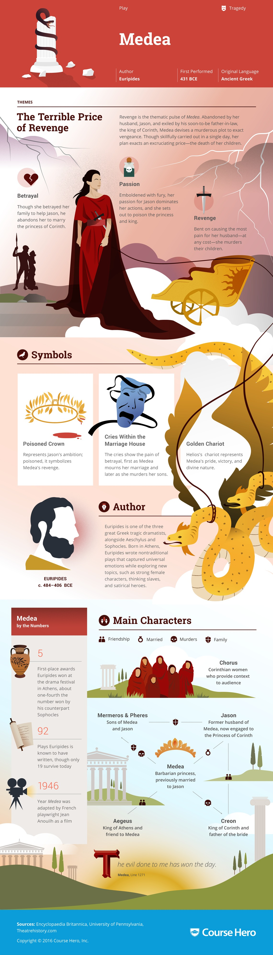 persuasion infographic course hero baby you re so classic study guide for euripides s medea including scene summary character analysis and more learn all about medea ask questions and get the answers you need