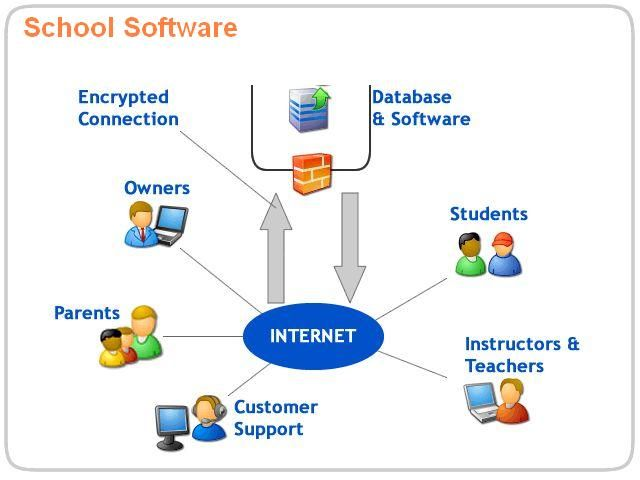 Mobischool Is One Of The Best Rated School Software In India An Integrated School Application That Helps Manage All The Communication Between School Management