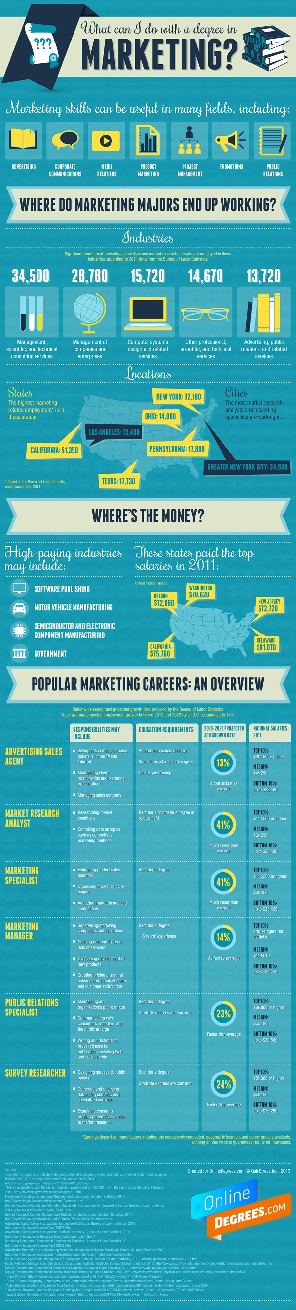 what can you do with a business marketing major