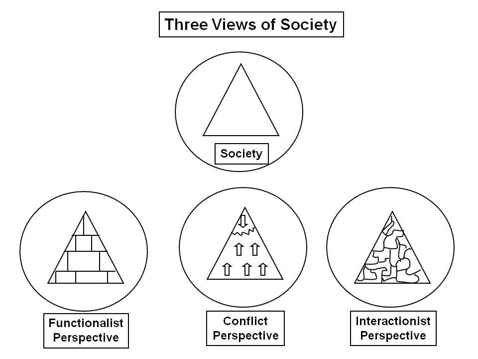Three Views Of Society Sociology Sociology Major Sociology Class