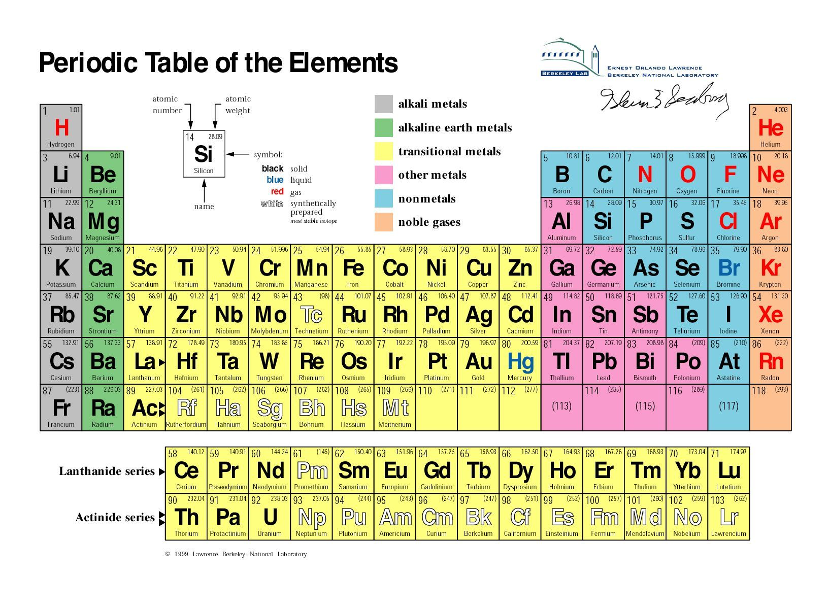 Ca Periodic Table Protons With Images