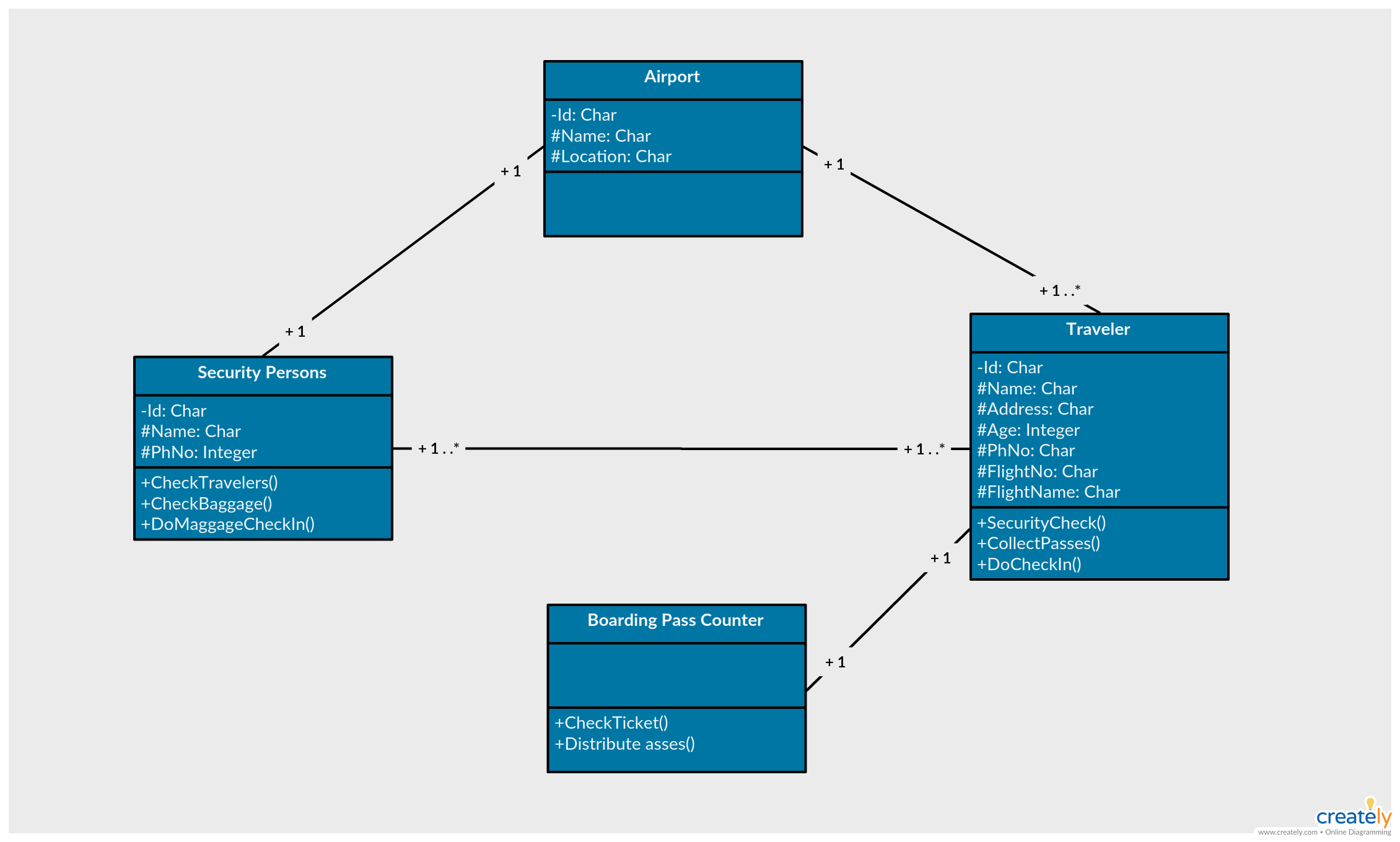 uml class diagram example airport security and checkin system class diagram template to modify as per your requirement click on the image and use this  [ 2260 x 1360 Pixel ]