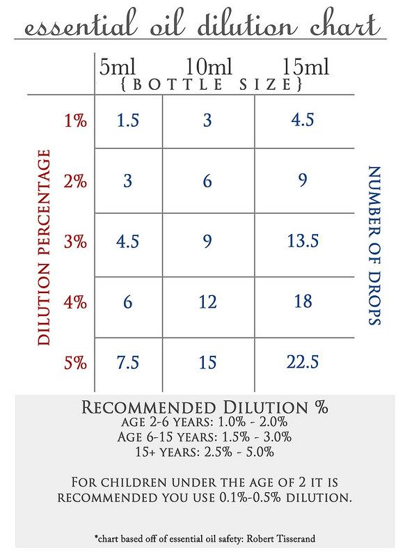 printable essential oil dilution chart for free also how to blend dilute oils all about pinterest rh