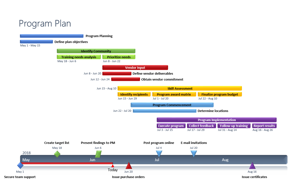 To Successfully Coordinate The Multiple Projects Or Phases Within A Complex Program Managers Need To Develop An How To Plan Gantt Chart Templates Gantt Chart
