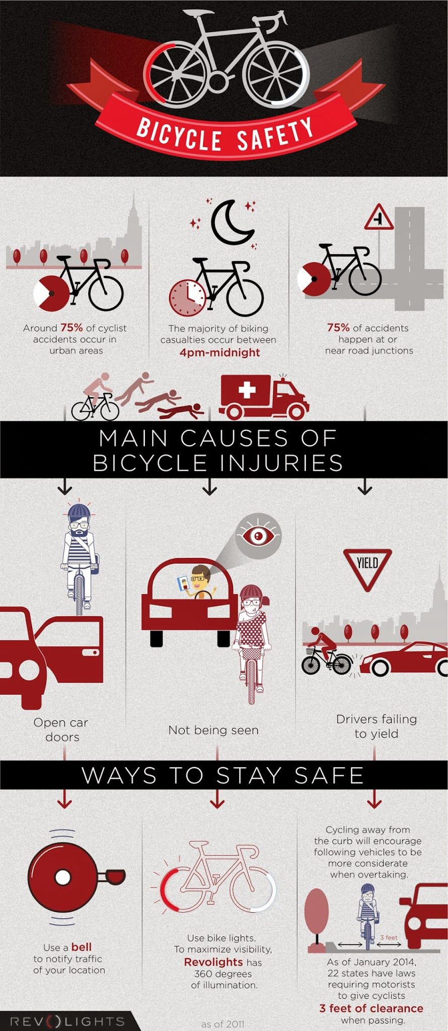 Main causes cycling injuries. THECYCLINGBUG.CO.UK