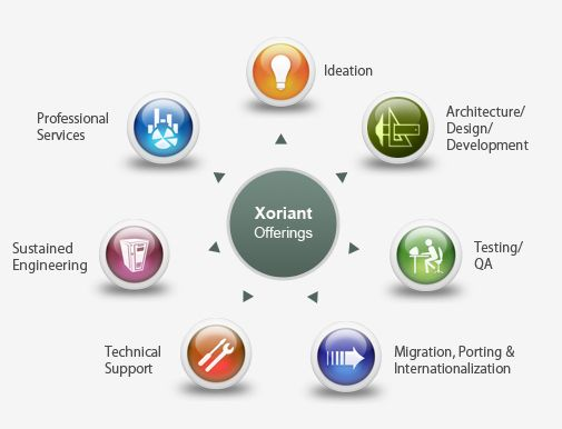Software life cycle development product engineering for Product development companies