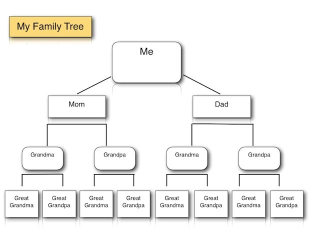 Family Tree Template for iPad and iWork (Pages template)   - family tree chart template