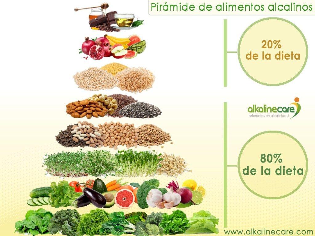 7 Reglas De Oro Para Comer En Equilibrio ácido Alcalino Blog Alkaline Care Alimentos Alcalinos Alcalina Pirámide De Los Alimentos