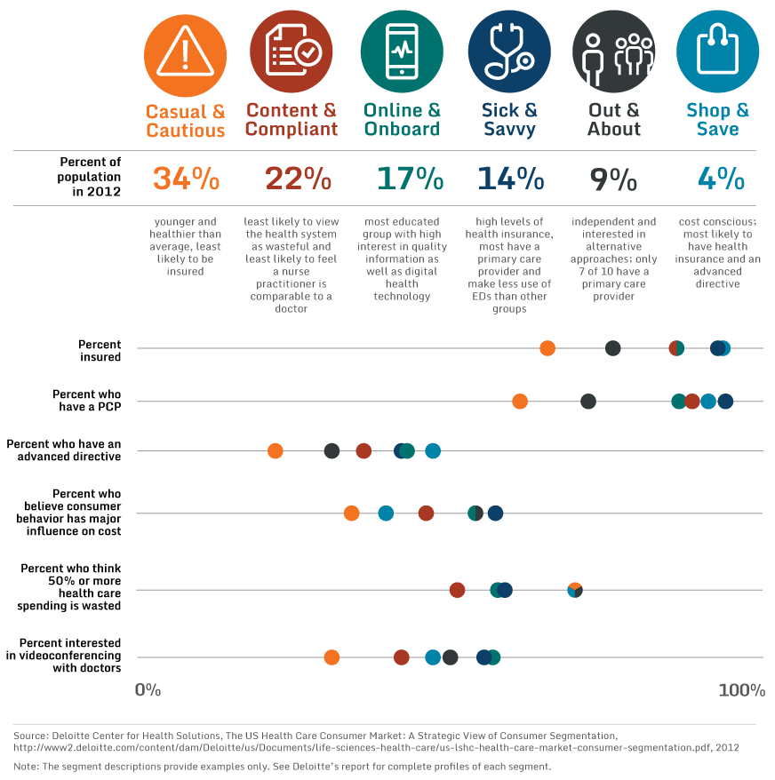 Image result for segmenting healthcare consumer Health