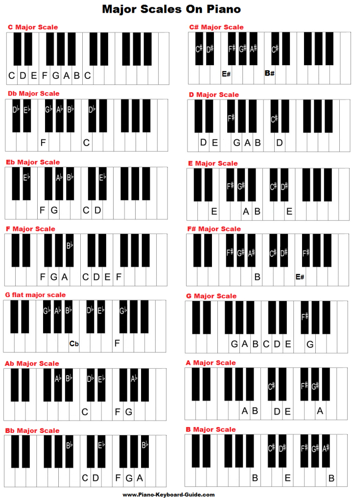 Major scales on piano and keyboard. | Piano chords, Piano ...