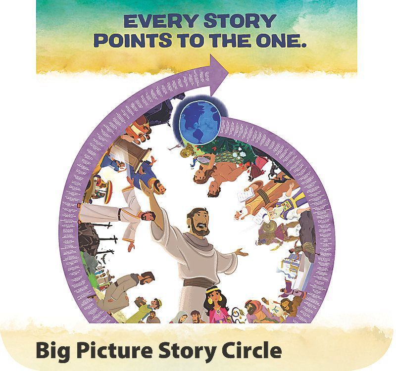 The Gospel Project For Kids Big Story Circle Digital Projects For Kids Gospel Picture Story