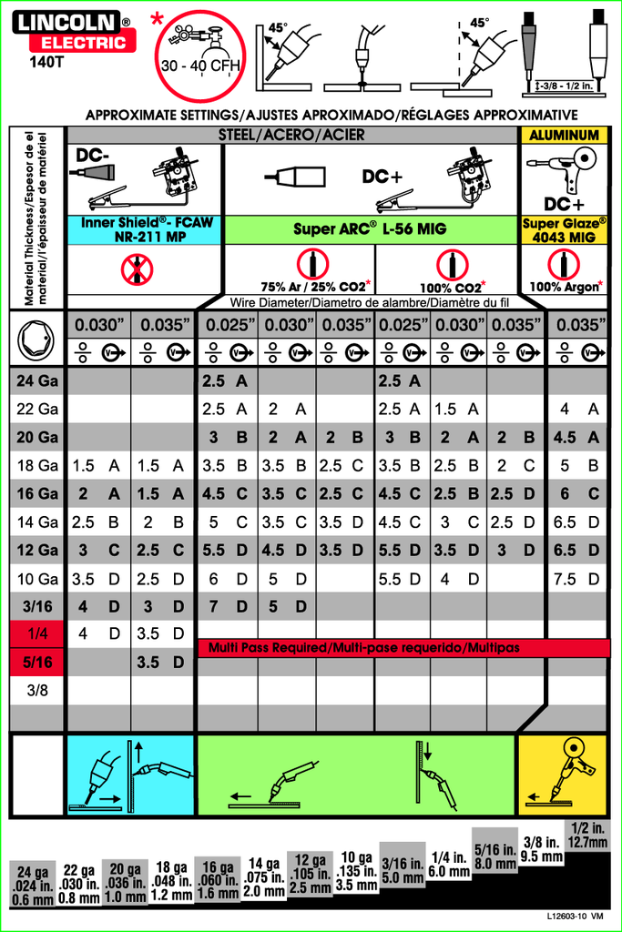 lincoln 140 welding guide