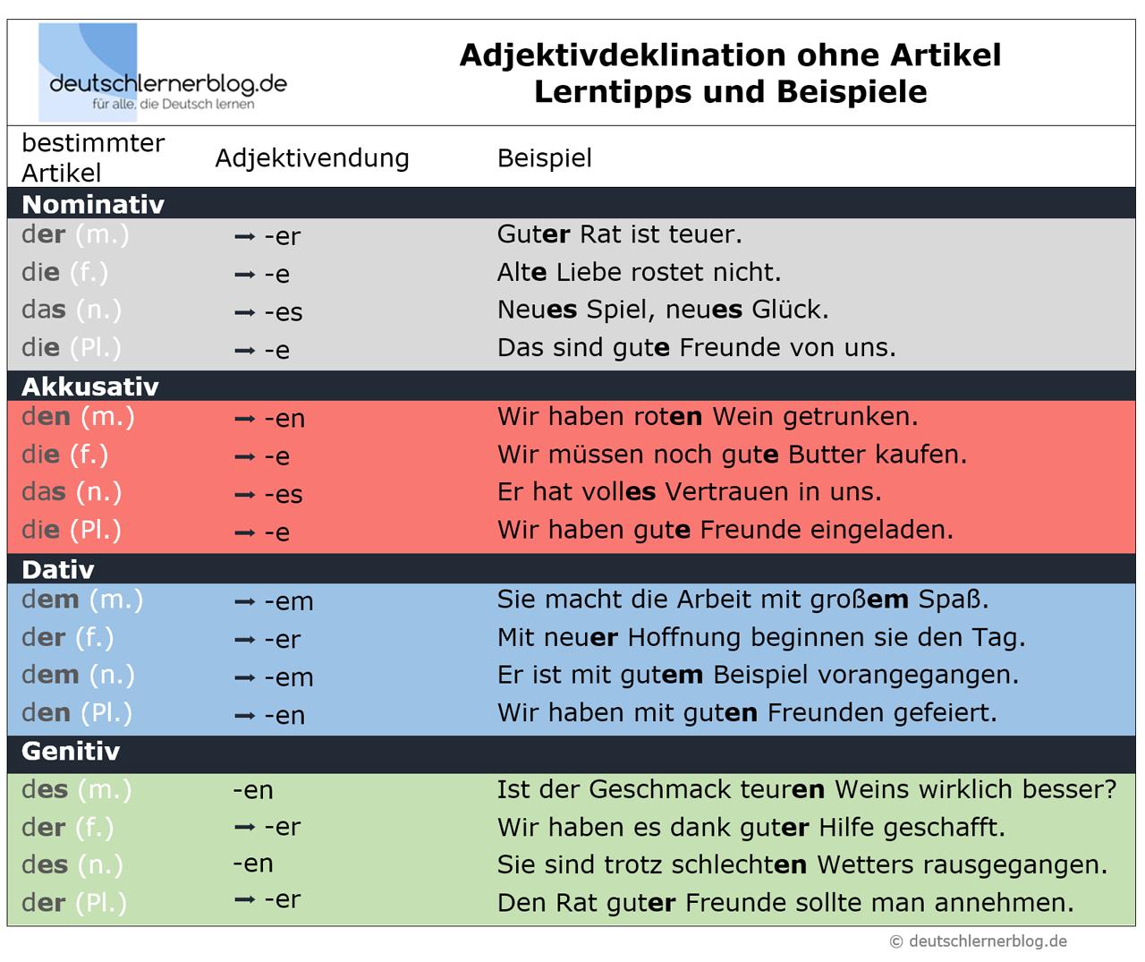 Adjetivos en alem n tablas de declinaciones for Genitiv deutsch lernen