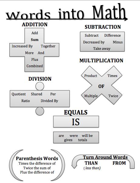 words into math graphic organizer from I Teach Math blog
