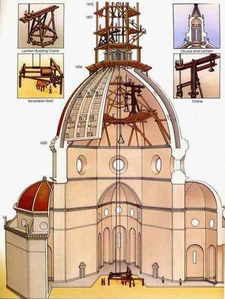 Artilugios Empleados En La Construcción De La Cúpula De La Catedral De Florencia Arquitectura Renacentista Renacimiento Arquitectura Arquitectura