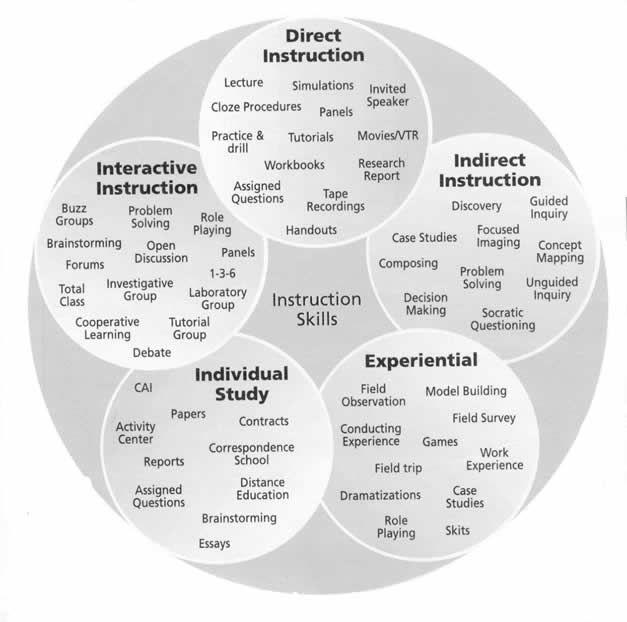 Different Teaching Strategies Strategies Will Vary Depending On