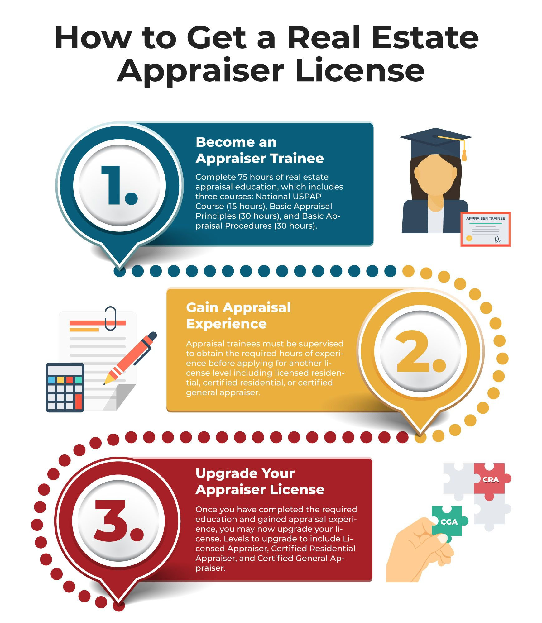 How To Get A Real Estate Appraiser License Real Estate Infographic Real Estate Infographic Real Estate Courses Infographic
