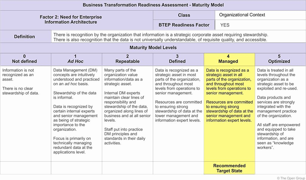 Business Risk assessment Template Elegant It Security Risk